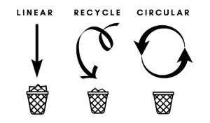 cirkularna ekonomika cirkularny hub trnava